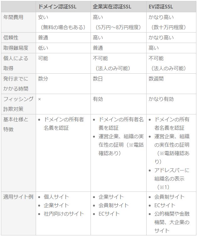 SSL3種