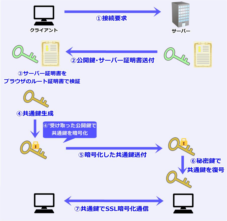 SSL通信の流れ