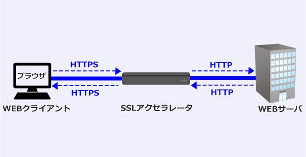 SSLアクセラレータ